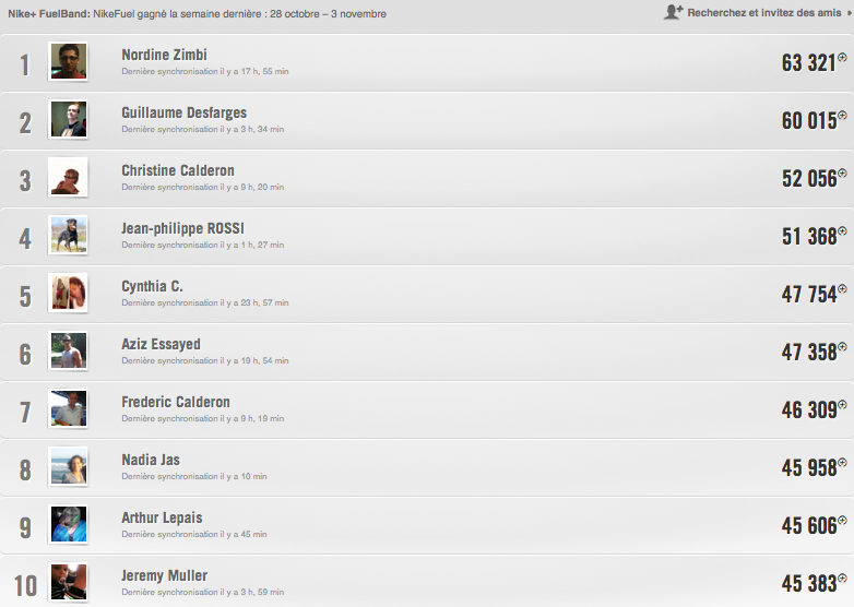 Classement_Nikeplus_FuelBand_SE_Frenchfuel_top10
